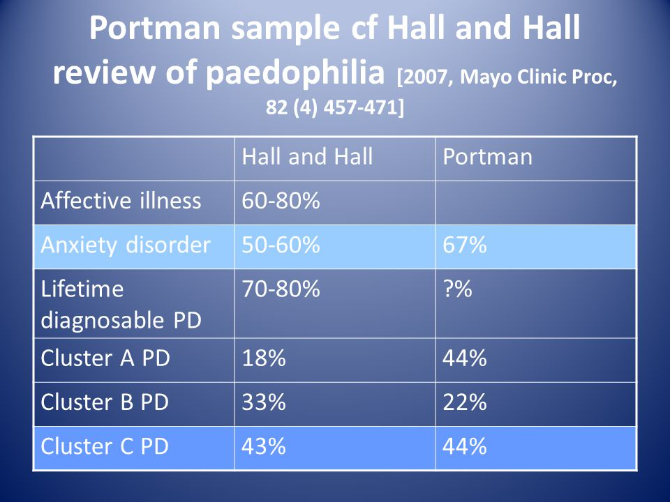 Portman sample cf Hall and Hall review of paedophilia [2007, Mayo Clinic Proc, 82 (4) 457-471]